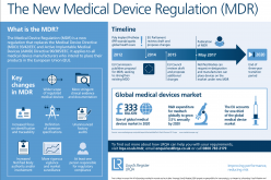 The Effect of Medical Device Regulation on 3D Printed Specific Implants